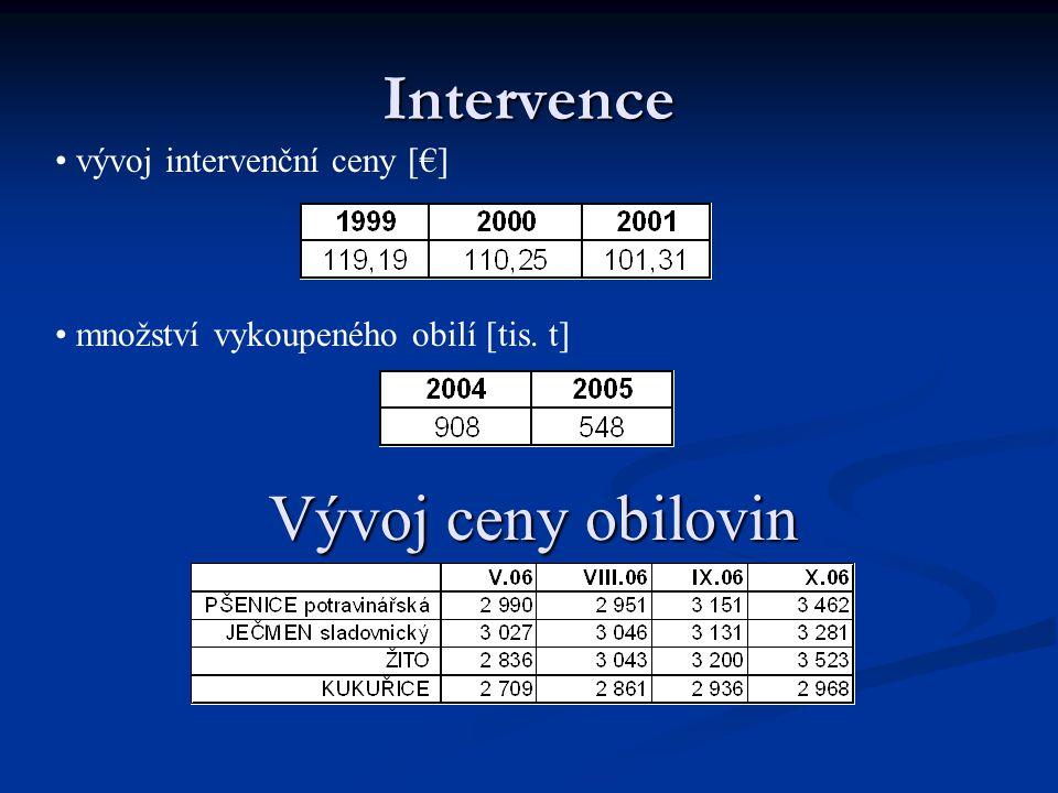 Intervence Vývoj ceny obilovin vývoj intervenční ceny [€]